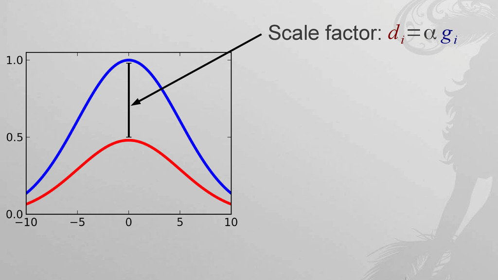 Scale factor: d i =α g i