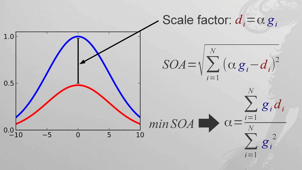 Scale factor: d i =α g i SOA= √∑ i=1 N (α g i −...