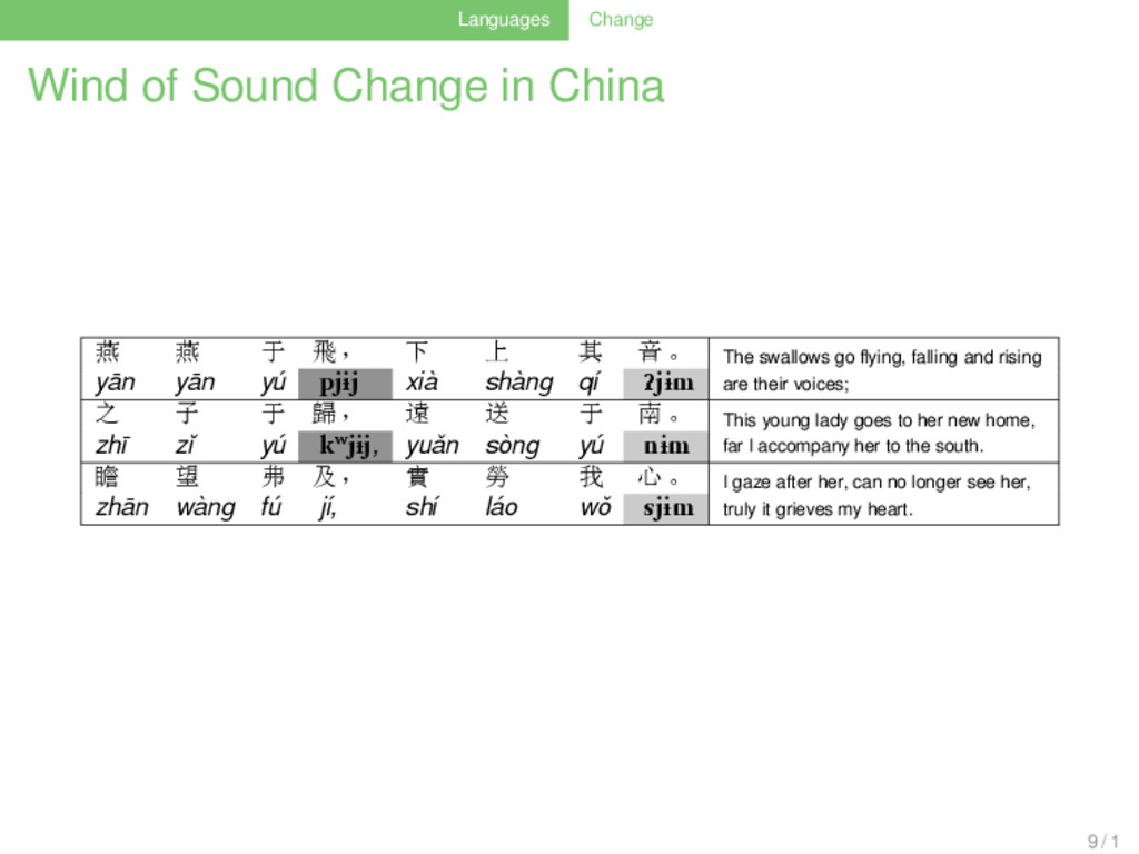 Languages Change Wind of Sound Change in China ...