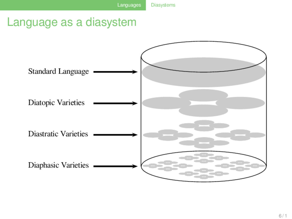 Languages Diasystems Language as a diasystem St...