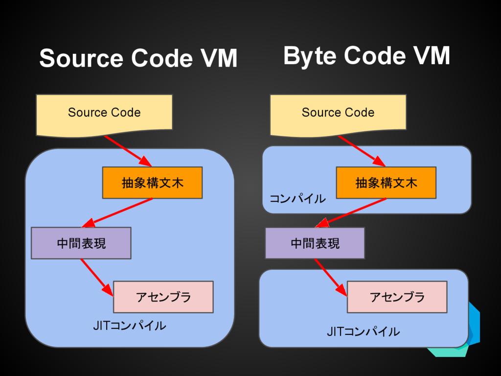 JITコンパイル Source Code VM Source Code アセンブラ 中間表現 ...