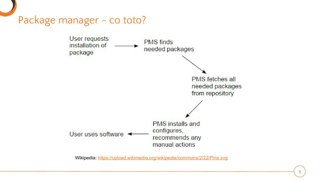 Package manager - co toto? 5 Wikipedia: https:/...