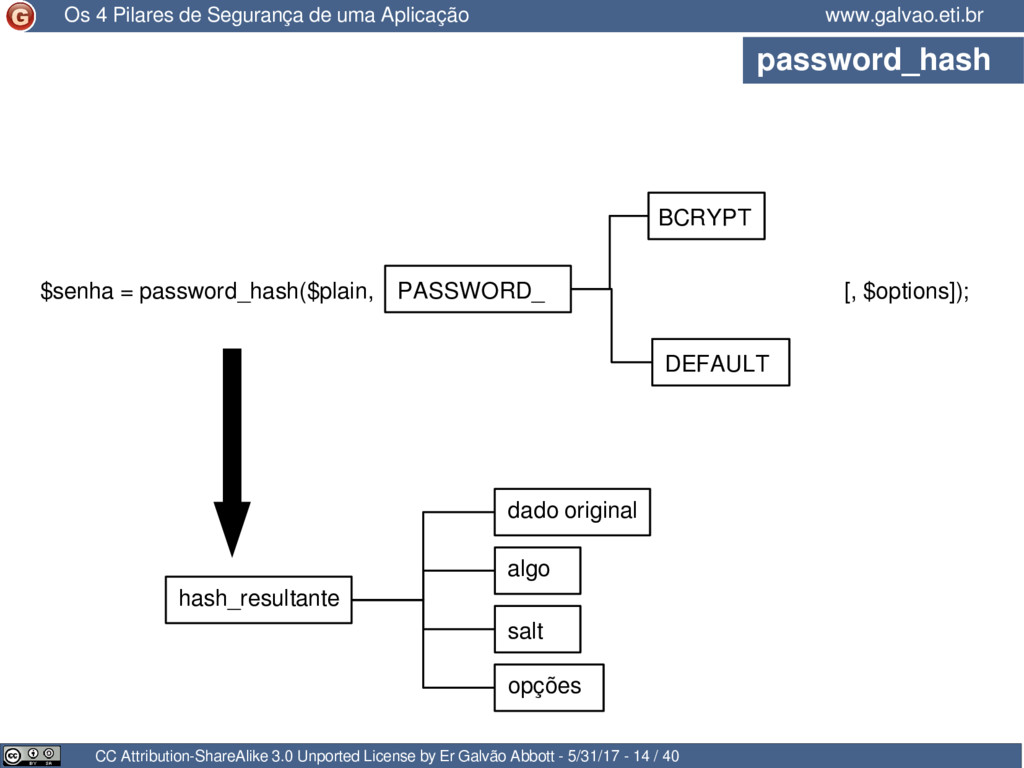 password_hash CC Attribution-ShareAlike 3.0 Unp...