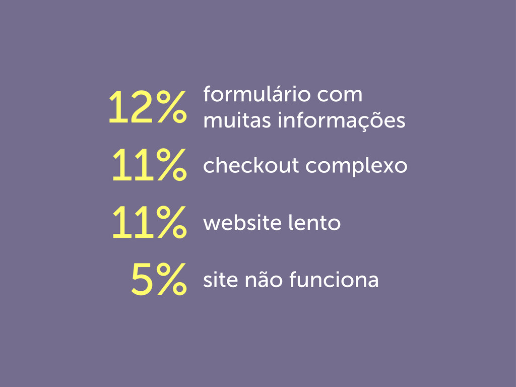 site não funciona 5% website lento 11% checkout...