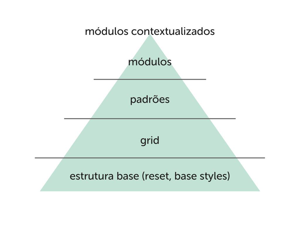 estrutura base (reset, base styles) grid padrõe...
