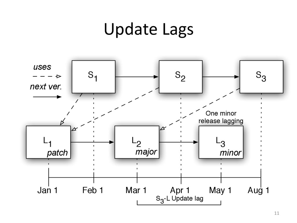 Update Lags  11  L1 uses Jan 1 May 1 F...
