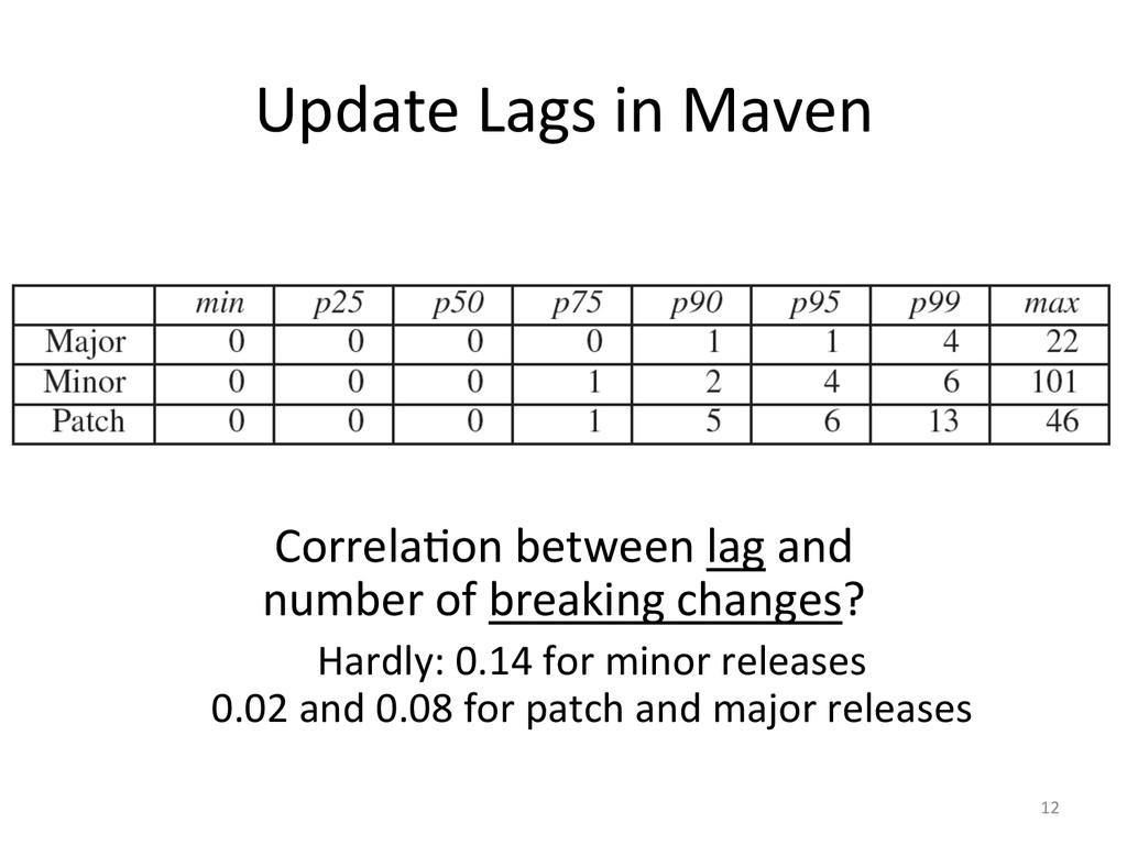 Update Lags in Maven  Correla&on ...