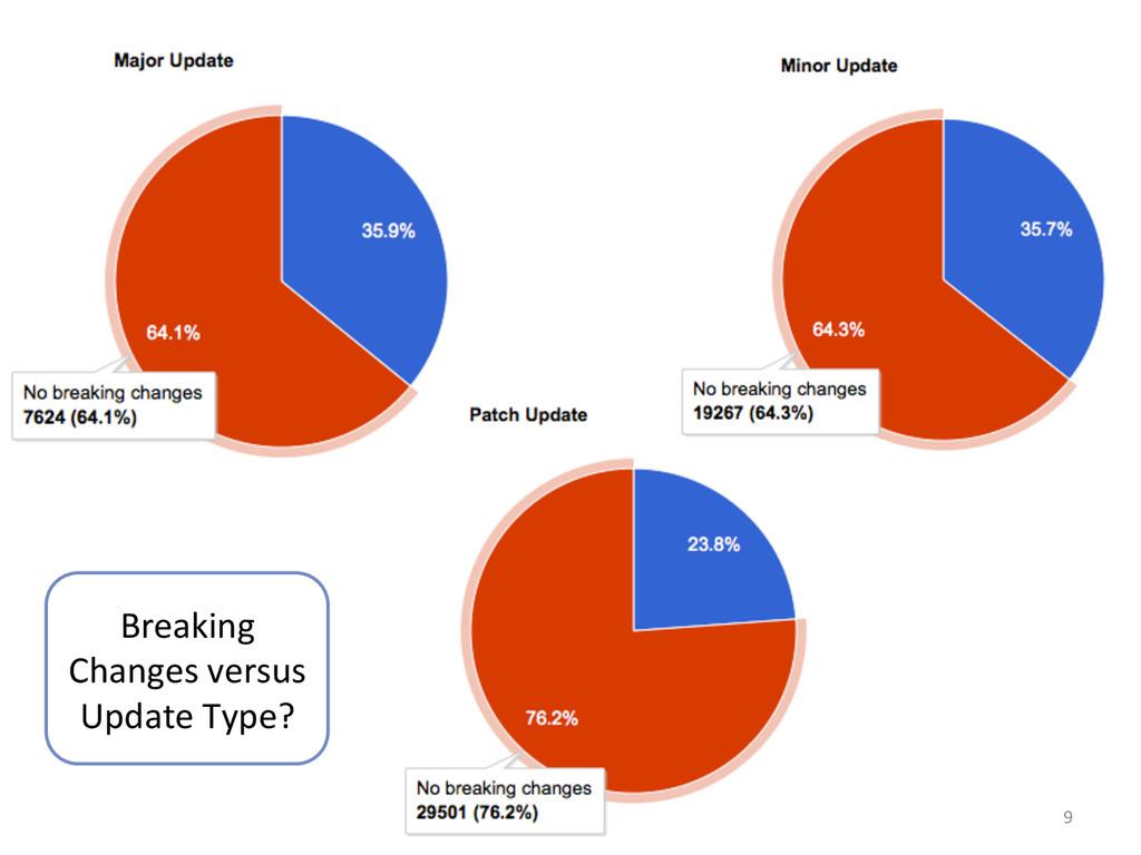 9  Breaking  Changes versus  Update...