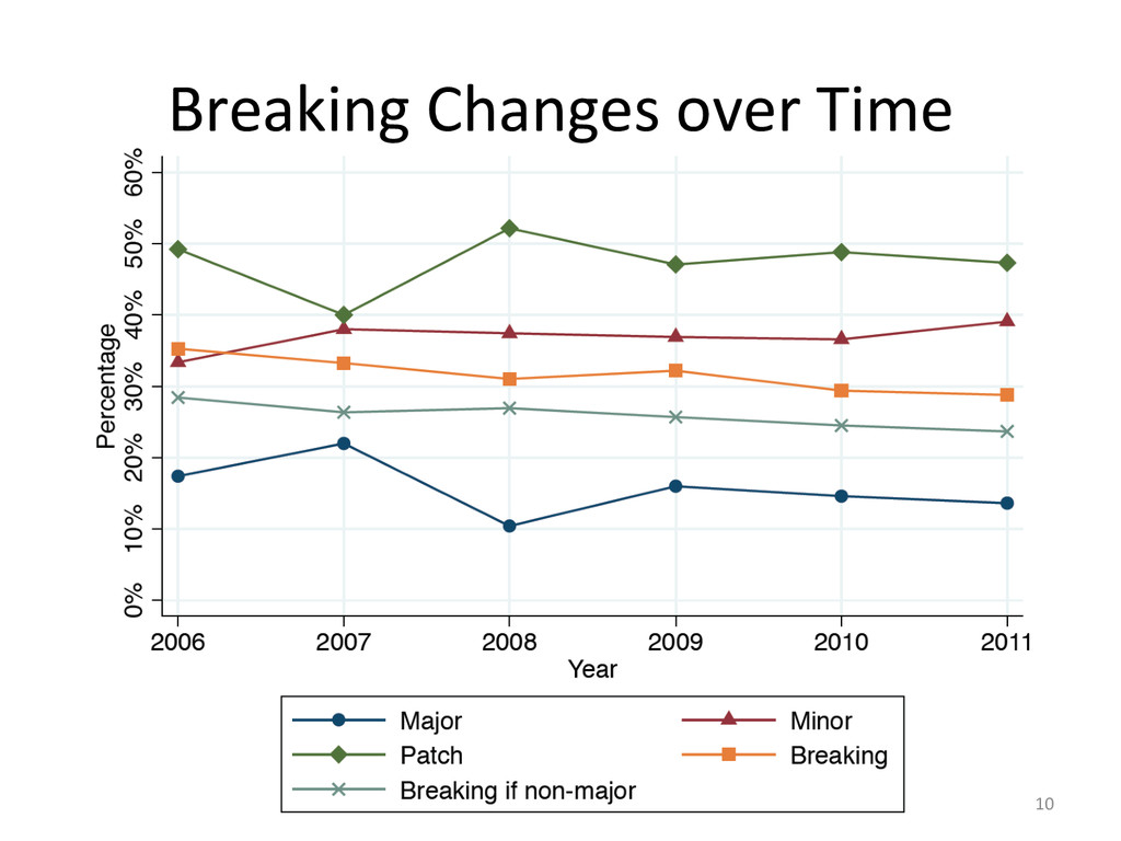 Breaking Changes over Time  10
