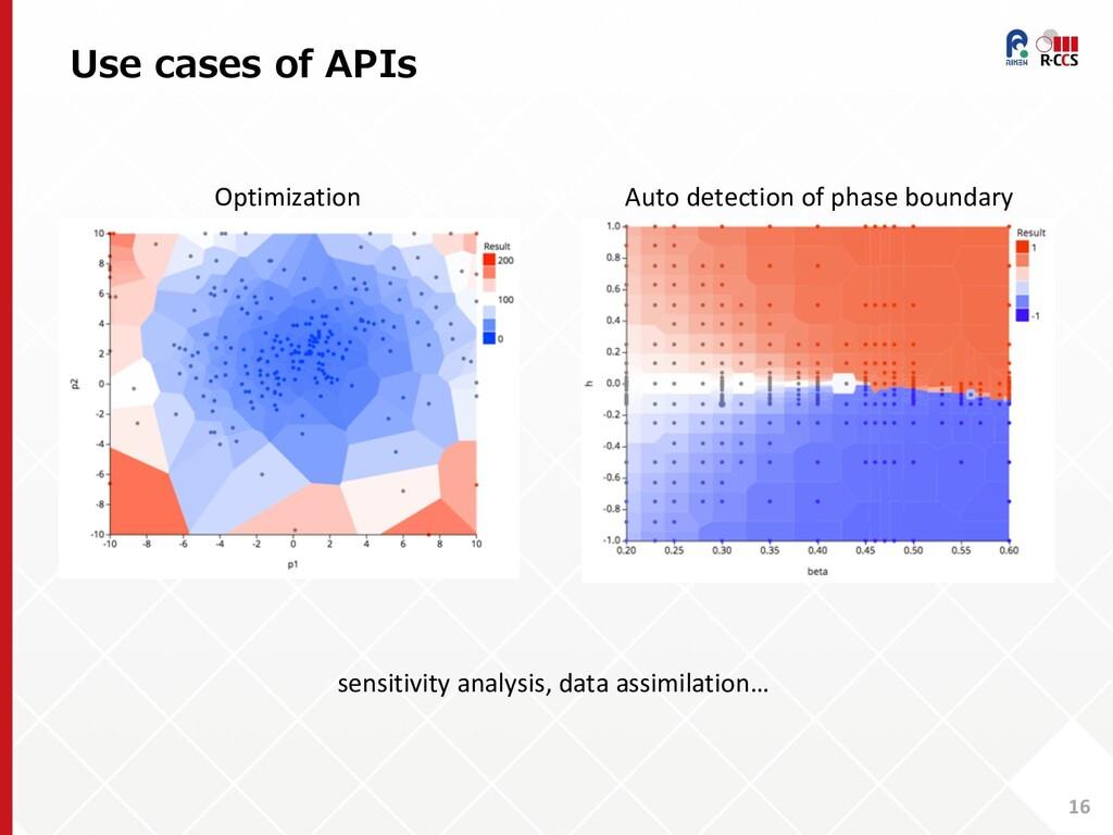 Use cases of APIs 16 Optimization Auto detectio...