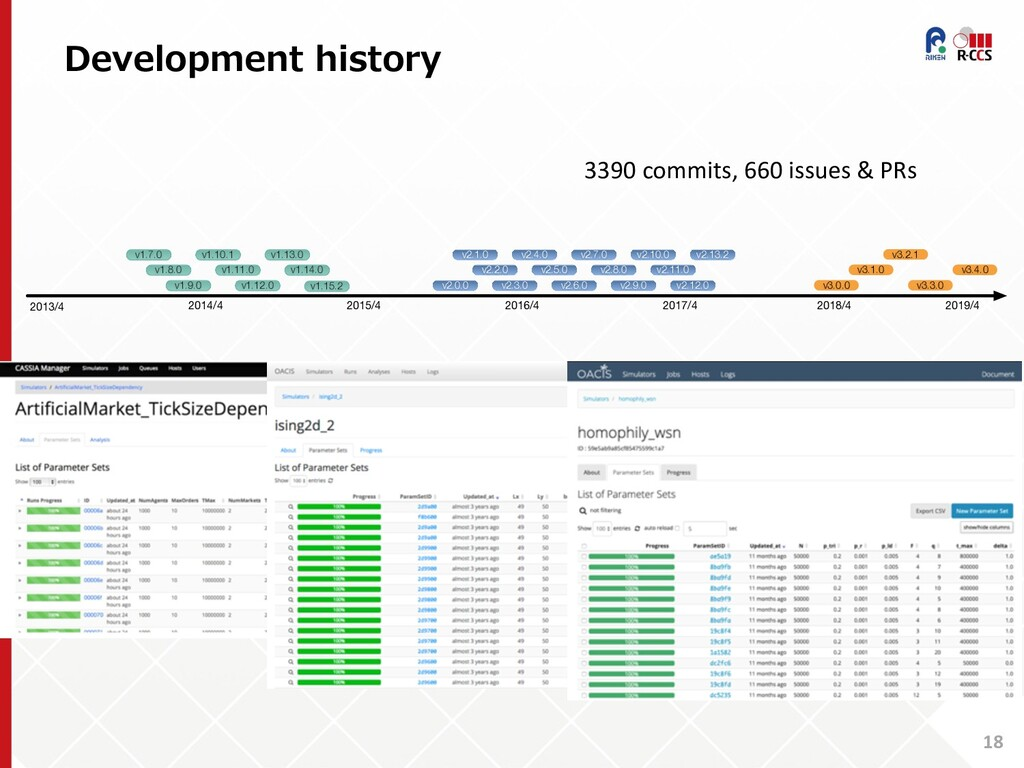Development history 18 2013/4 2014/4 2015/4 201...