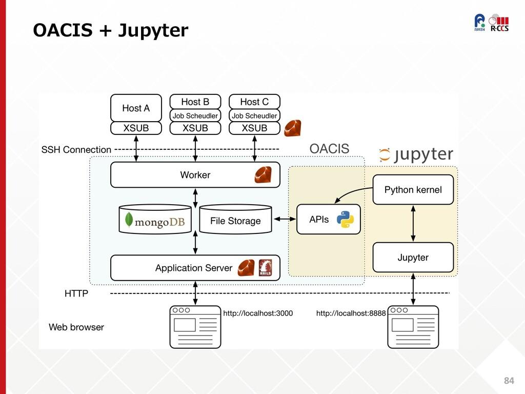 OACIS + Jupyter 84
