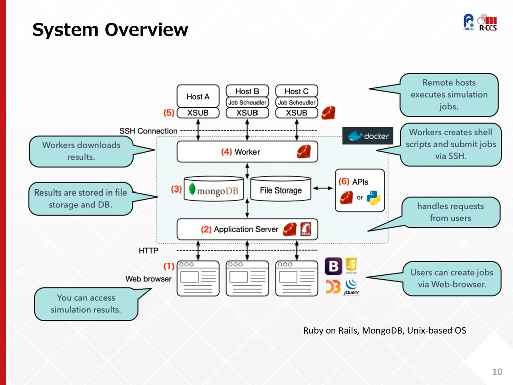 System Overview 10 Ruby on Rails, MongoDB, Unix...
