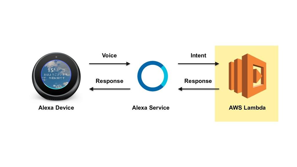 Voice Intent Alexa Service Alexa Device AWS Lam...