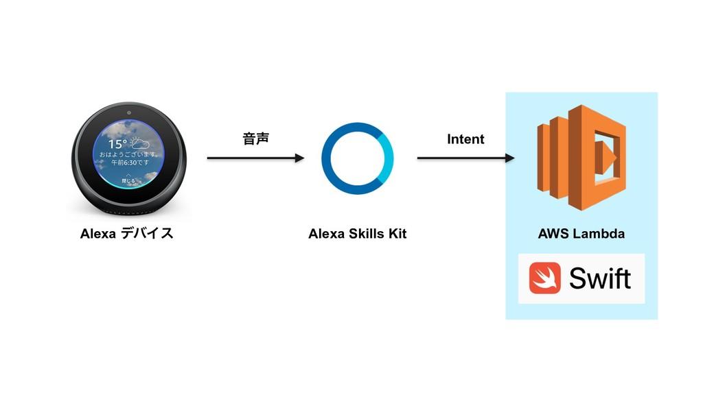 Ի Intent Alexa Skills Kit Alexa σόΠε AWS Lambda