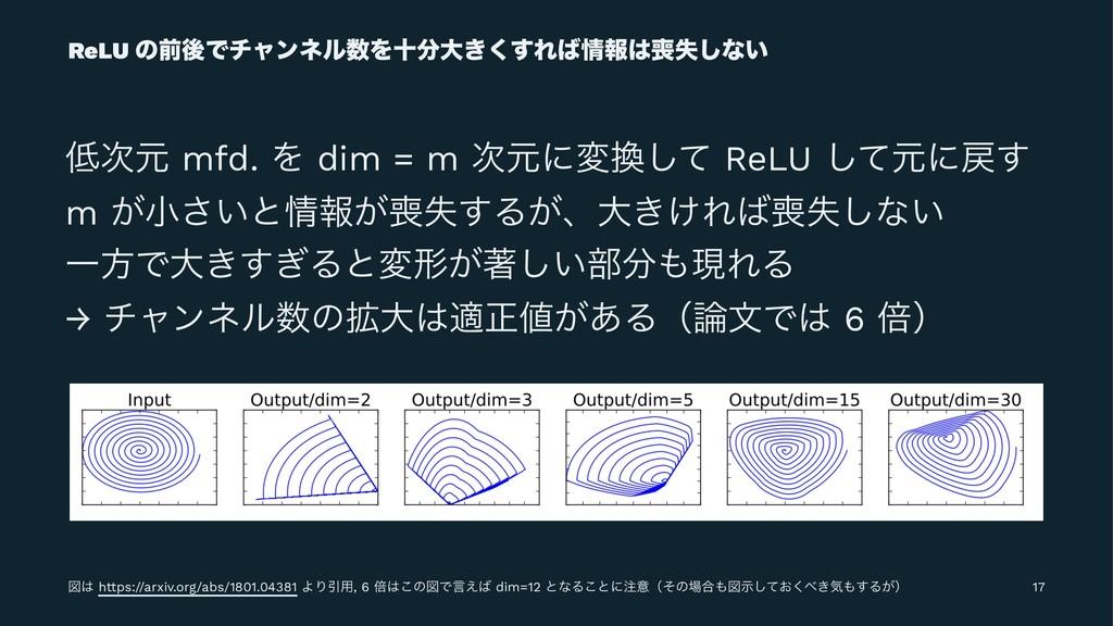 ReLU ͷલޙͰνϟϯωϧΛेେ͖͘͢Εใࣦ͠ͳ͍ ݩ mfd. Λ dim...