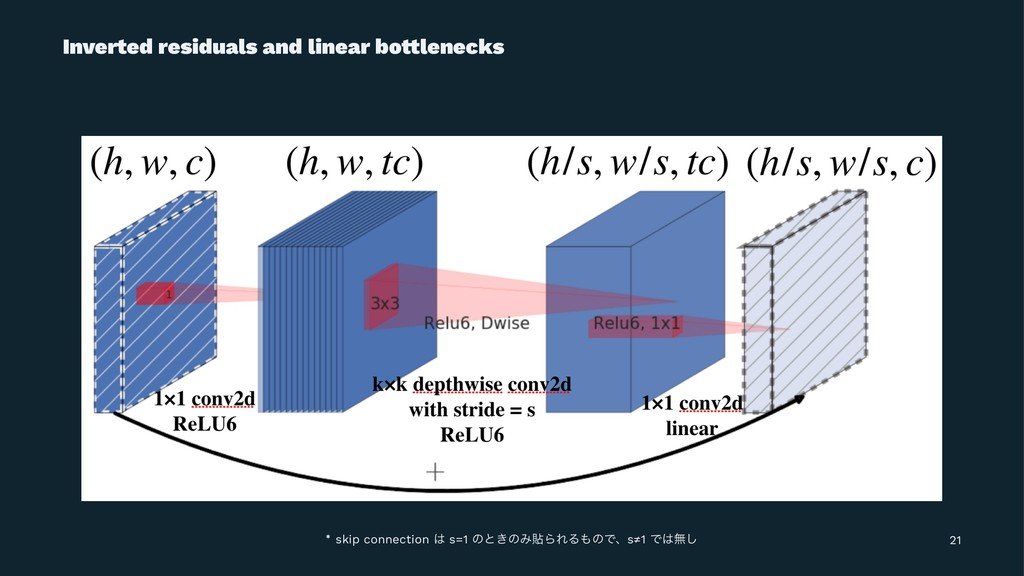 Inverted residuals and linear bo!lenecks skip c...