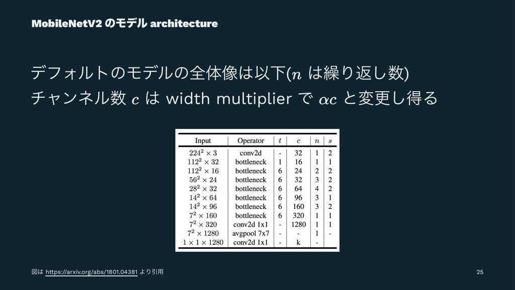 MobileNetV2 ͷϞσϧ architecture σϑΥϧτͷϞσϧͷશମ૾ҎԼ(...