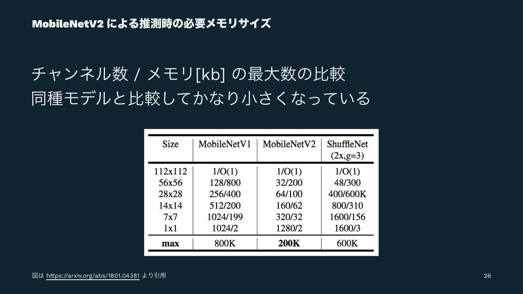 MobileNetV2 ʹΑΔਪଌͷඞཁϝϞϦαΠζ νϟϯωϧ / ϝϞϦ[kb] ͷ࠷...