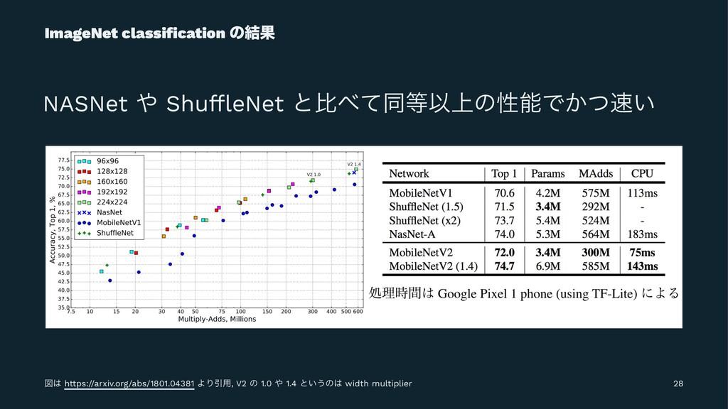 ImageNet classification ͷ݁Ռ NASNet  ShuffleNet ͱ...