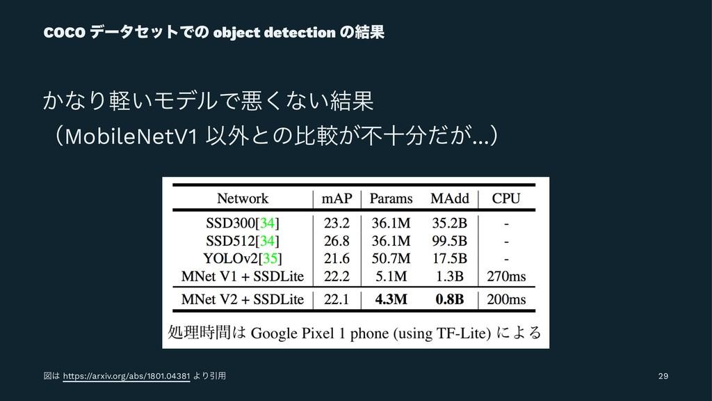 COCO σʔληοτͰͷ object detection ͷ݁Ռ ͔ͳΓ͍ܰϞσϧͰѱ͘ͳ...