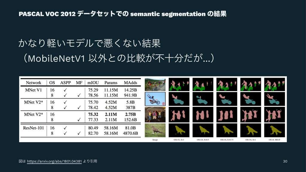 PASCAL VOC 2012 σʔληοτͰͷ semantic segmentation ...