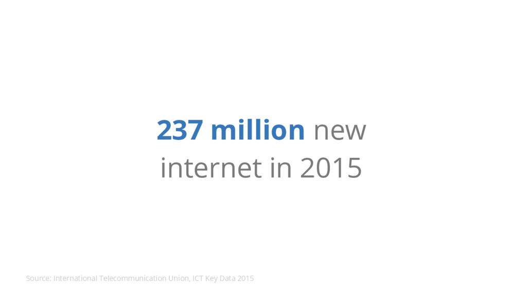 237 million new internet in 2015 Source: Intern...