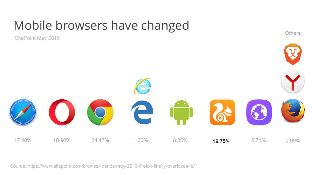 Mobile browsers have changed 34.17% 10.90% 8.30...