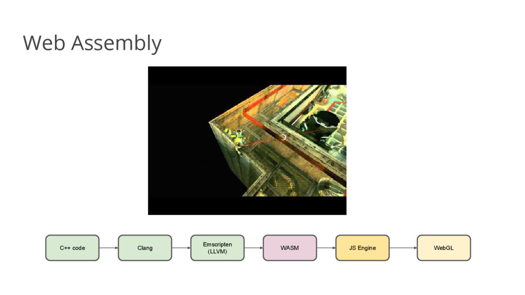 Web Assembly C++ code Clang Emscripten (LLVM) W...