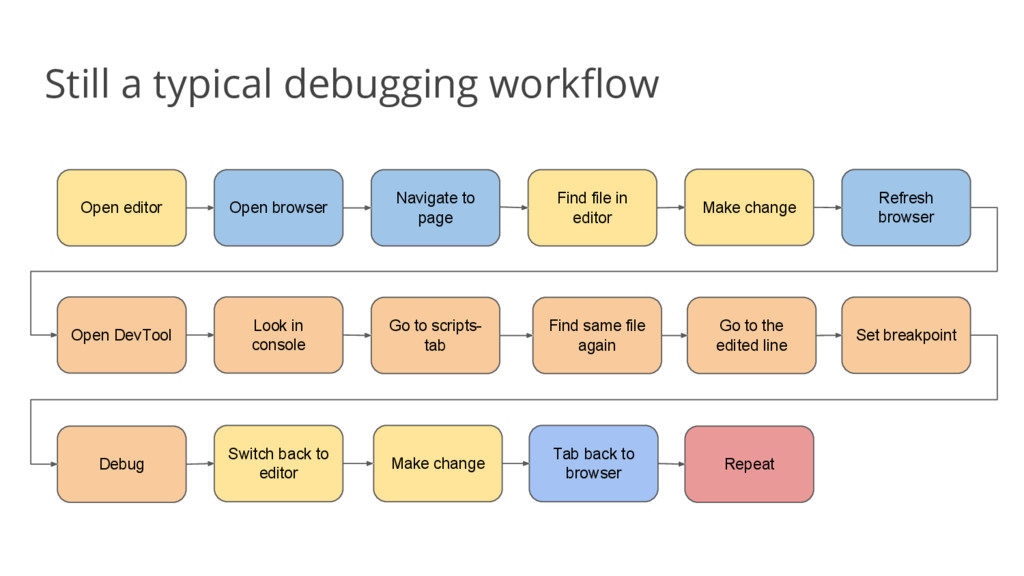 Still a typical debugging workflow Open editor ...