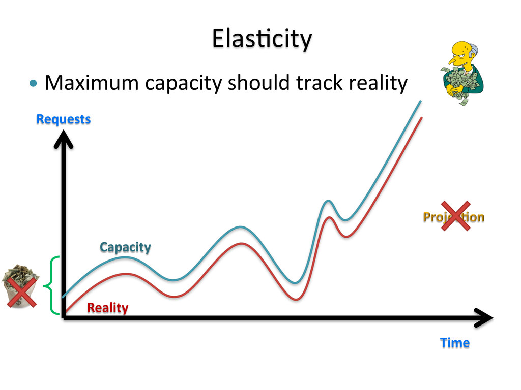 —  Maximum	