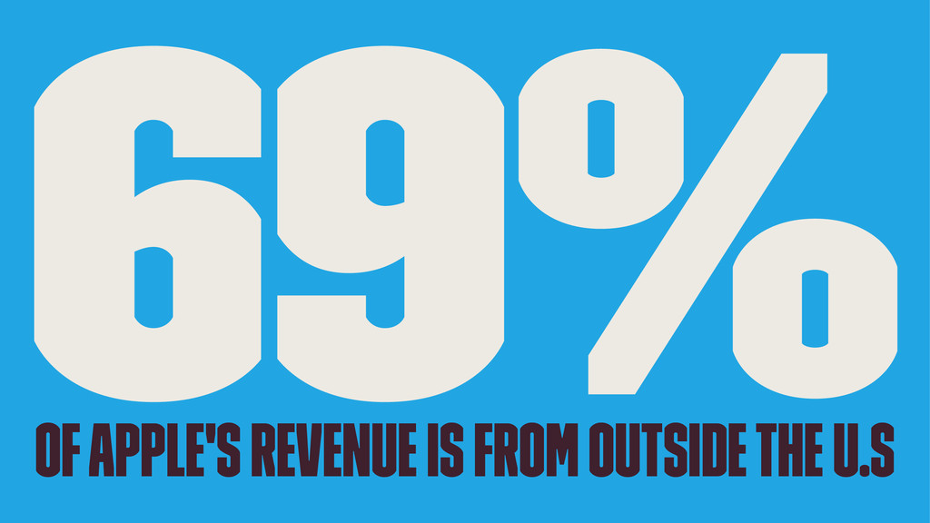 69% of apple's revenue is from outside the U.S