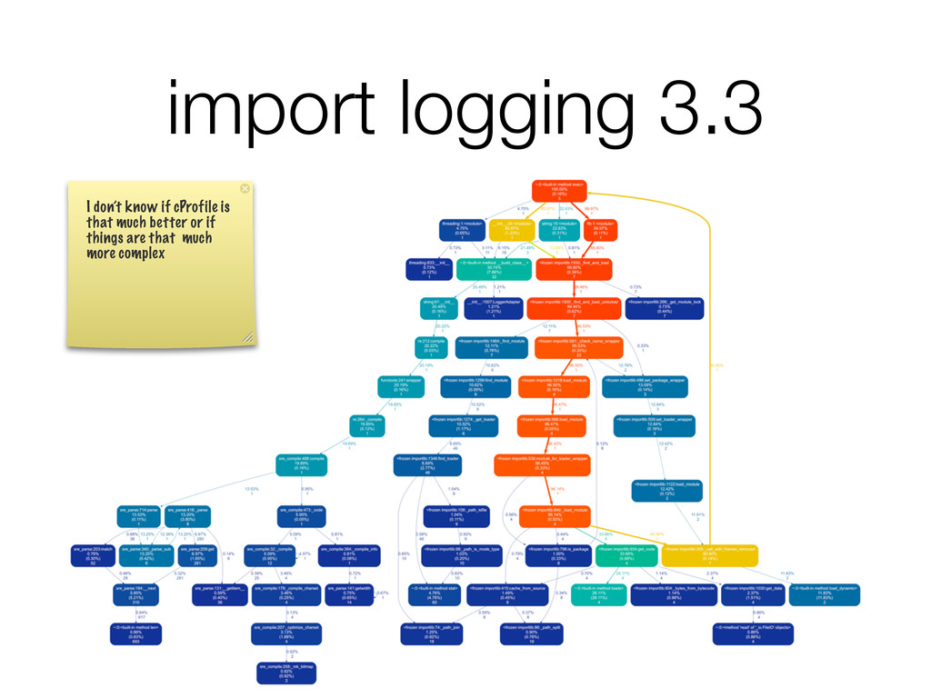 import logging 3.3 I don't know if cProfile is ...