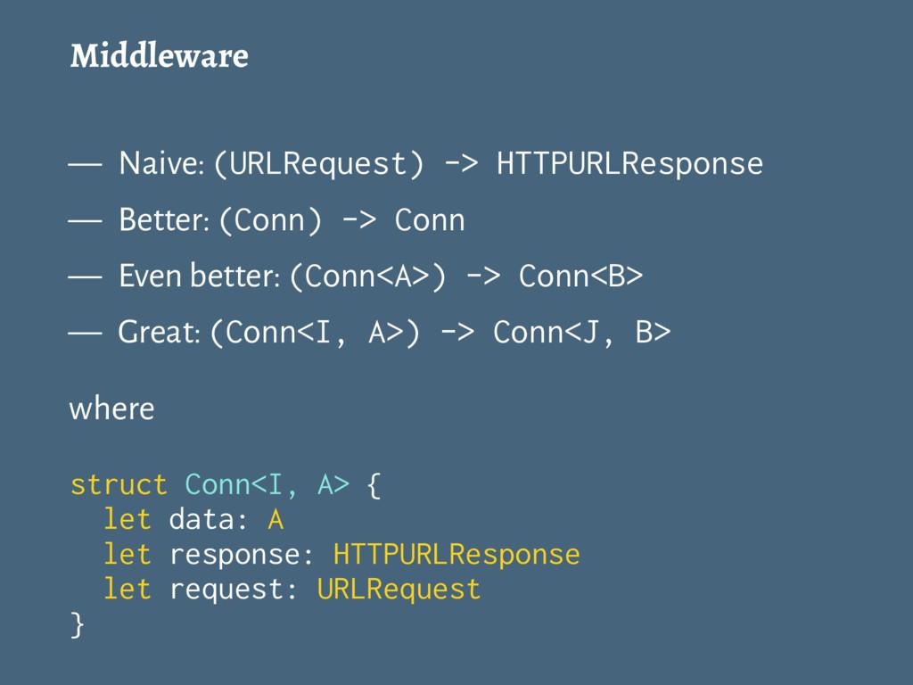 Middleware — Naive: (URLRequest) -> HTTPURLResp...