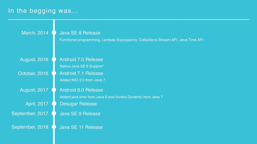 In the begging was… Java SE 8 Release March, 20...