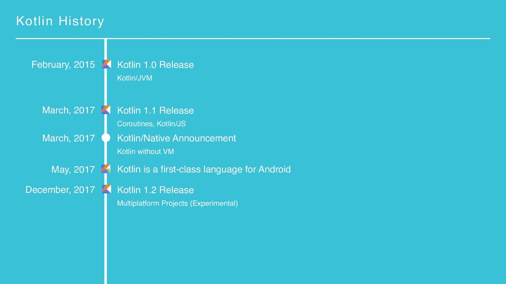 Kotlin History Kotlin is a first-class language...