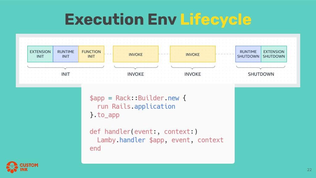 Execution Env Lifecycle 22