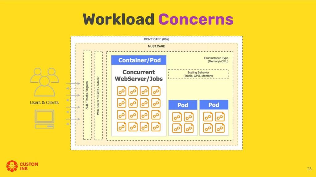 Workload Concerns 23