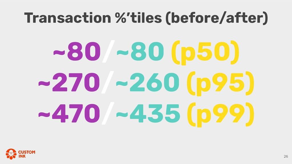 26 ~80/~80 (p50) ~270/~260 (p95) ~470/~435 (p99...