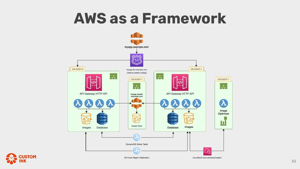 AWS as a Framework 32