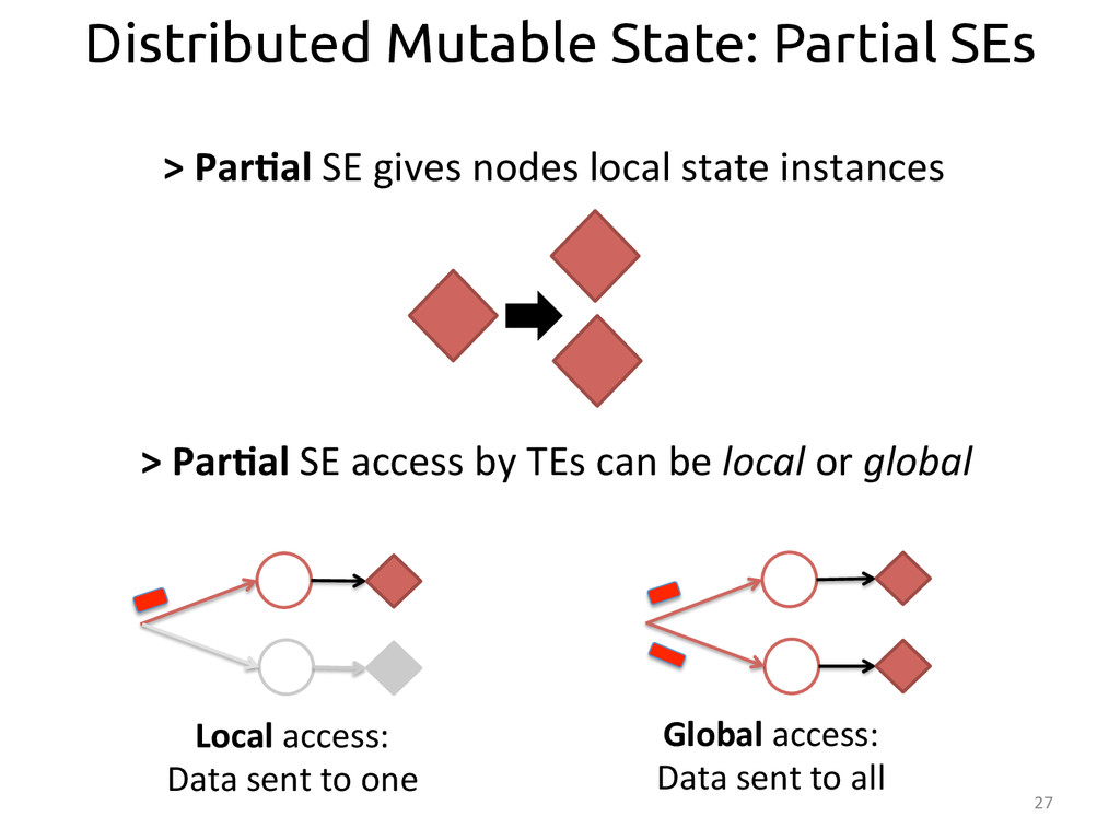 27  Distributed Mutable State: Partial SEs...