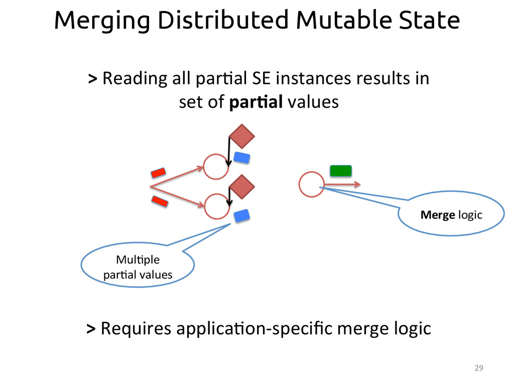 29  Merging Distributed Mutable State Mul:...