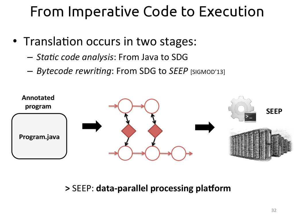 32  From Imperative Code to Execution SEEP...