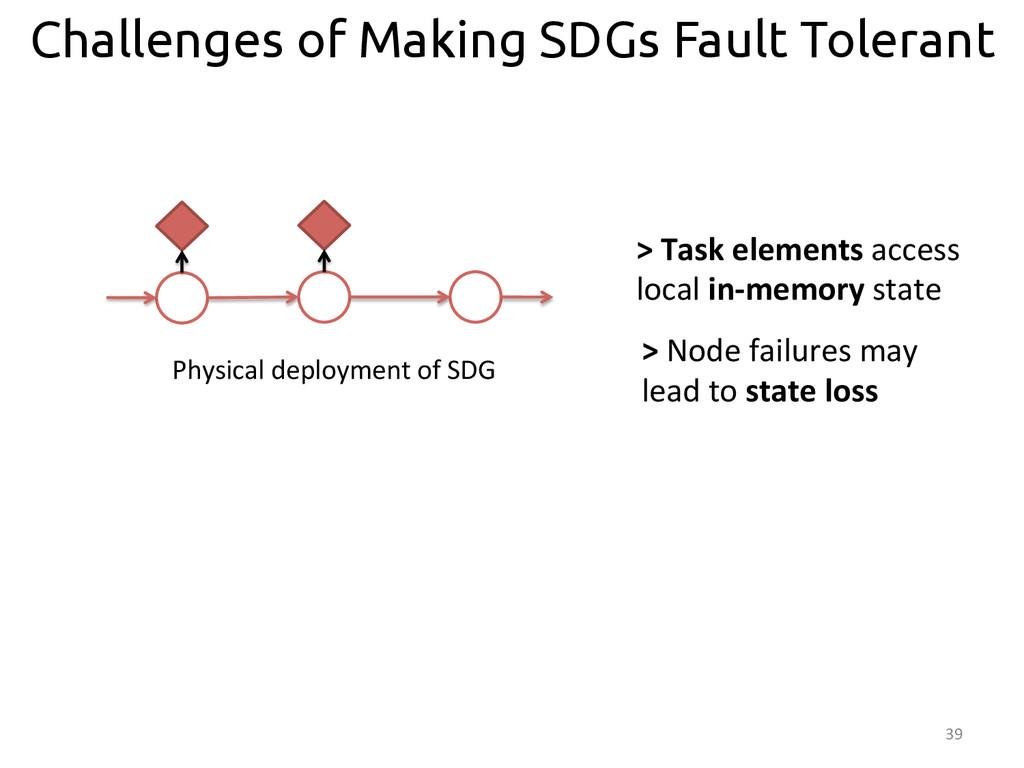 39  Challenges of Making SDGs Fault Tolerant...