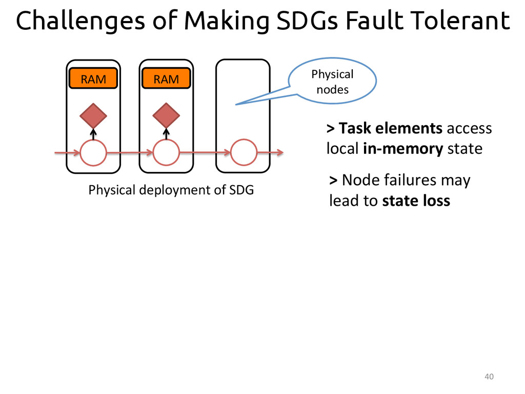 40  Challenges of Making SDGs Fault Tolerant...