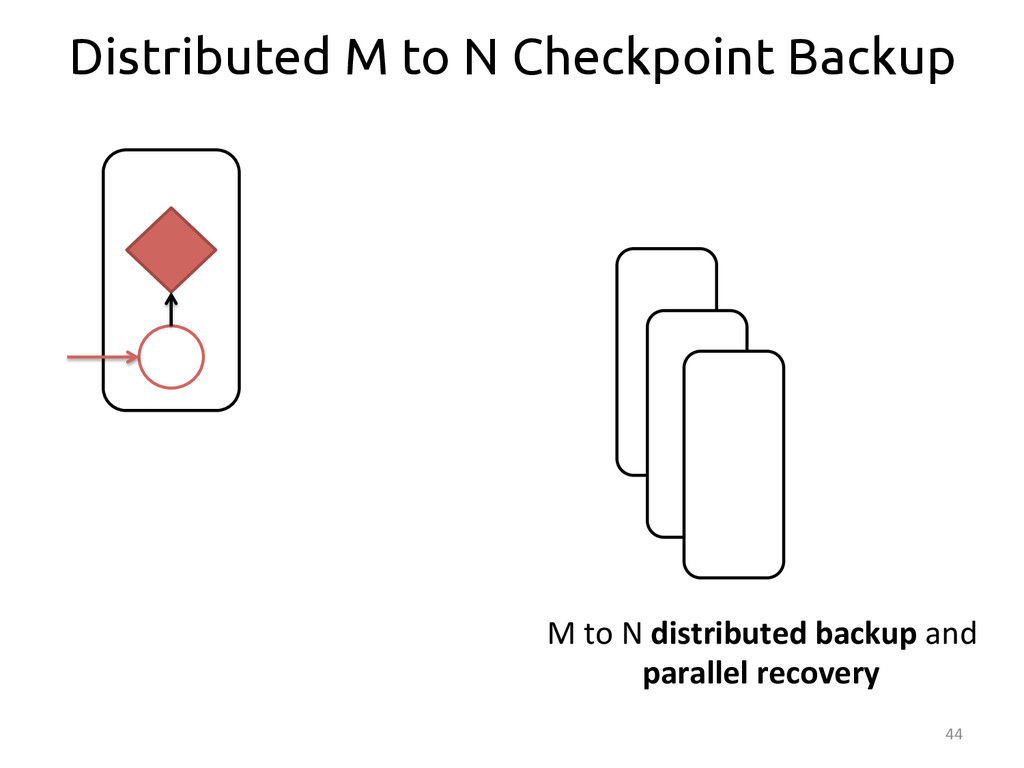 44  Distributed M to N Checkpoint Backup M...