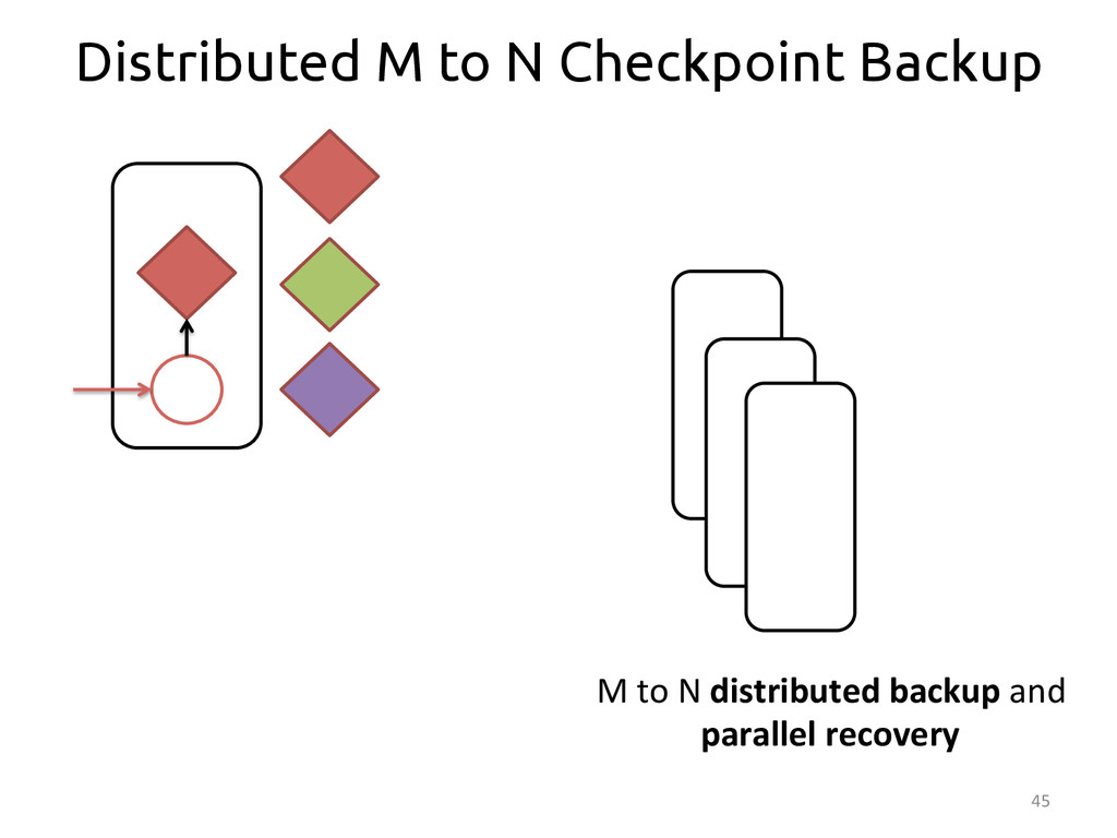 45  Distributed M to N Checkpoint Backup M...
