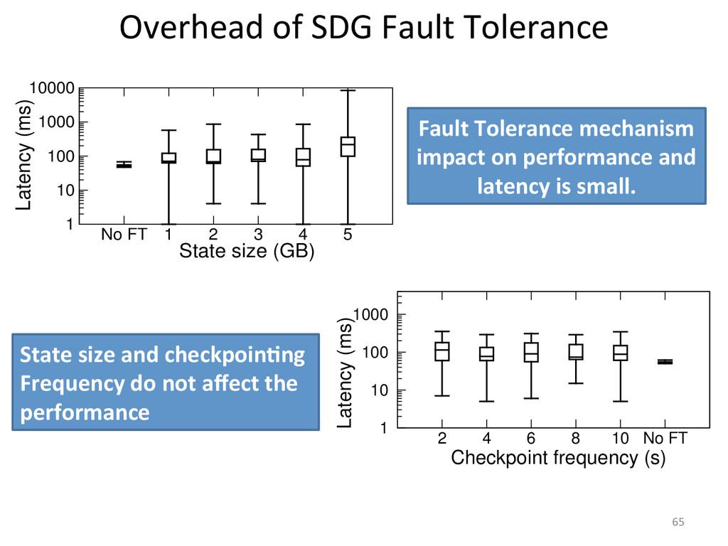 Overhead of SDG Fault Tolerance ...