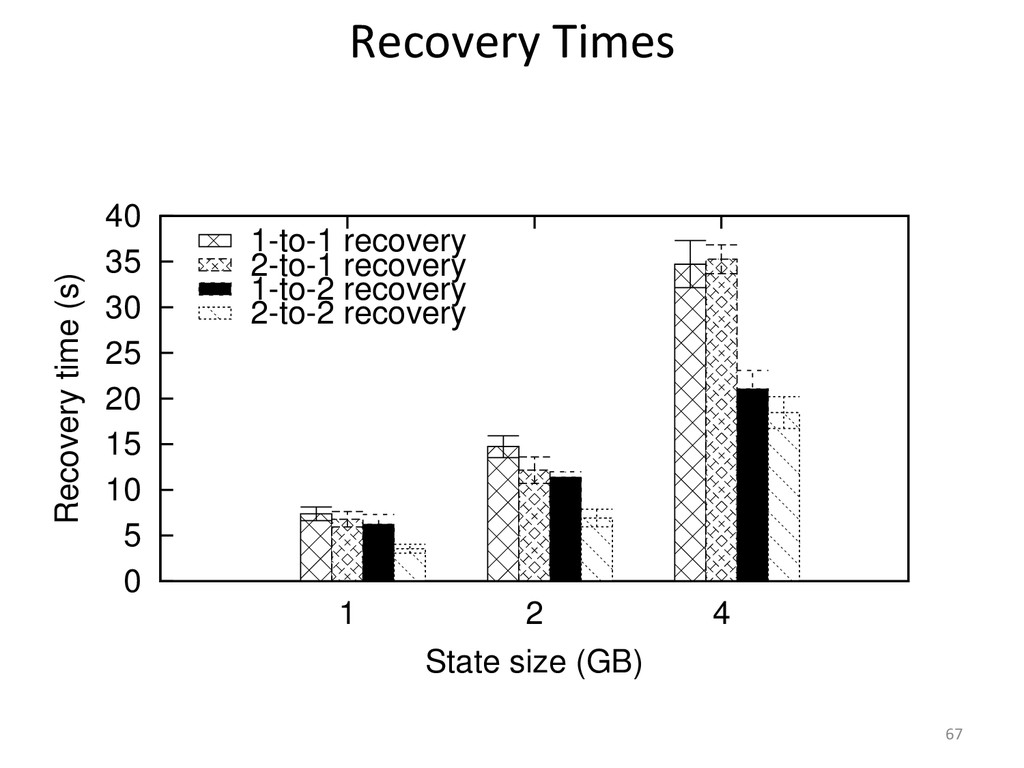 0 5 10 15 20 25 30 35 40 1 2 4 Recovery time (s...