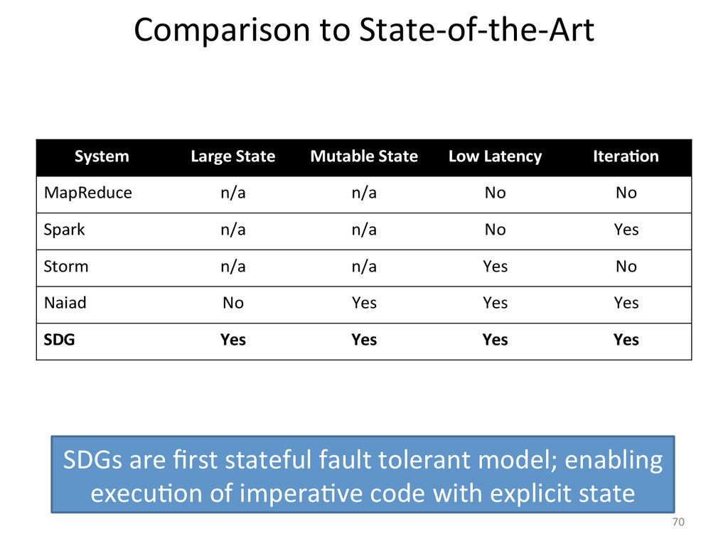 System  Large State  Mutable State...